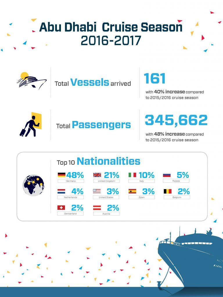 Abu Dhabi Ports infographic