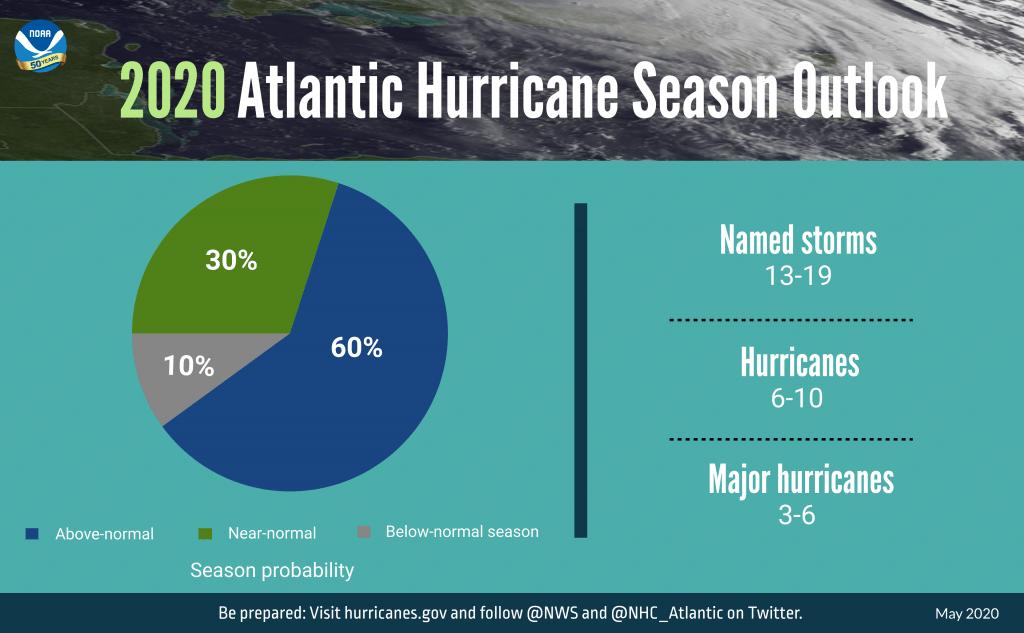 Hurricane Prediction Model